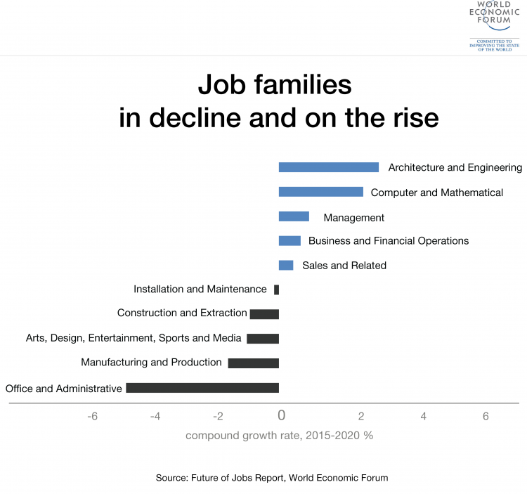Job families in decline and on the rise