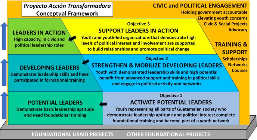 Proyecto Acción Transformadora Conceptual Framework