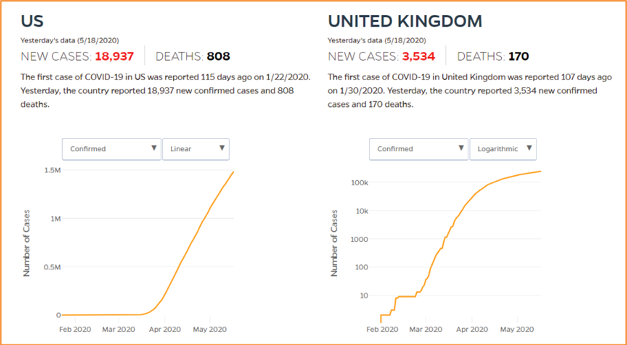 Two side by side graphs comparing cases between the U.S. and the U.K.
