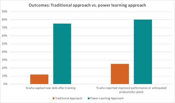 Bar graph comparing the power learning approach with a traditional learning approach. With a traditional learning approach, 12% of trainees applied new skills and 25% reported improved performance. With the power learning approach, 75% of trainees applied new skills and 80% reported improved performance.
