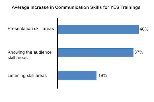 Average Increase in Communication Skills for YES Trainings