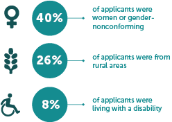 40% of applicants were women or gender-nonconforming; 26% of applicants were from rural areas; 8% of applicants were living with a disability