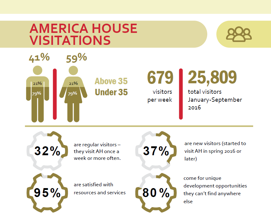Infographic about America House visitors
