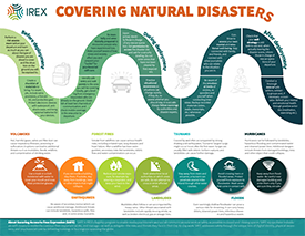 Thumbnail of an infographic titled Covering Natural Disasters. It gives advice for covering volcanoes, earthquakes, forest fires, landslides, tsunamis, floods, and hurricanes, along with advice about what to do before, during, and after deployment.