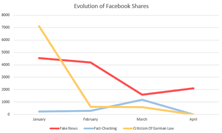 Line graph titled Evolution of Facebook Shares. Trends in the graph: Sharp reduction in criticism of the German law. Slow decrease in the amount of fake news. Slight increase in fact-checking.