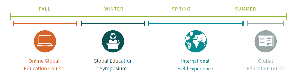 Online global education course in the fall, global education symposium in the winter, international field experience in the spring and early summer, global education guide in the summer
