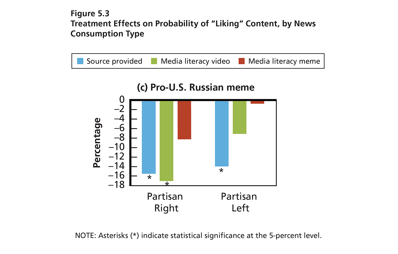 Bar graph that shows a statistically significant change among partisan news consumers. They were less willing to share disinformation on social media after viewing a media literacy video and seeing a warning label.