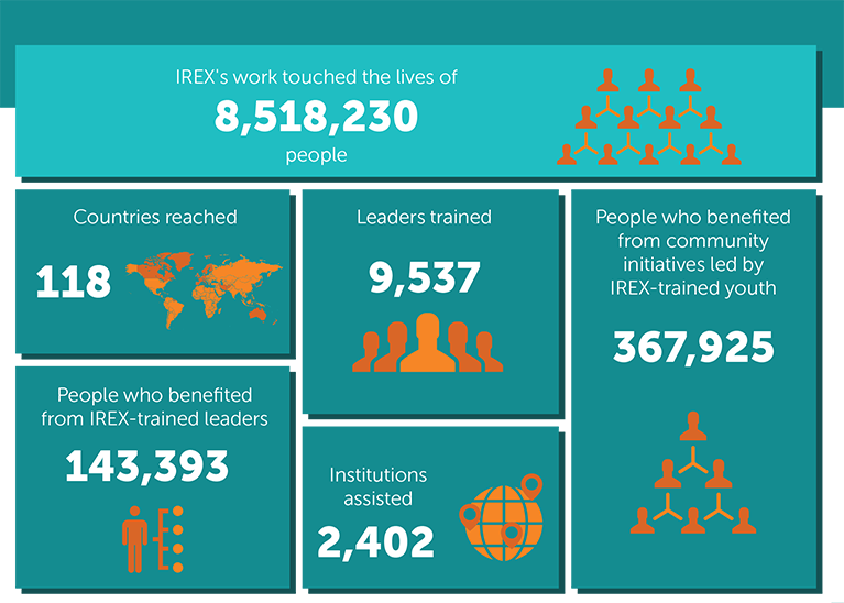 Our work touched the lives of 8,518,230 people; countries reached: 118; leaders trained: 9,537; institutions assisted: 2,402; people who benefited from IREX-trained leaders: 143,393; people who benefited from community initiatives led by IREX-trained youth: 367,925