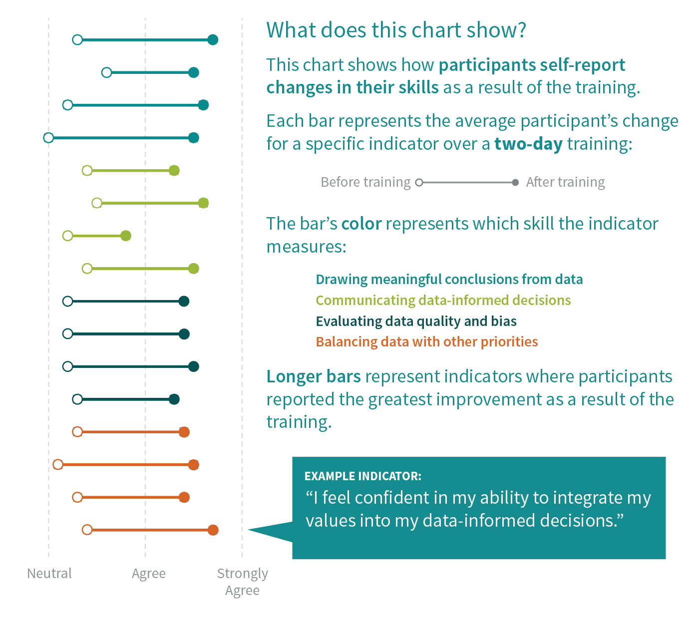 This chart shows how participants self-report changes in their skills as a result of the training. The bars represent the average participant's change for a specific indicator over a two-day training. The indicators measure drawing meaningful conclusions from data, communicating data-informed decisions, evaluating data quality and bias, and balancing data with other priorities.