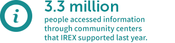 3.3 million people accessed information through community centers that IREX supported last year