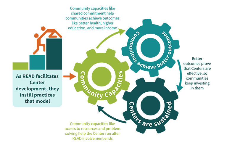 As READ facilitates center development, they instill practices that model community capacities. As a result communities achieve better outcomes, so communities continue investing in the centers, which continue strengthening community capacities.