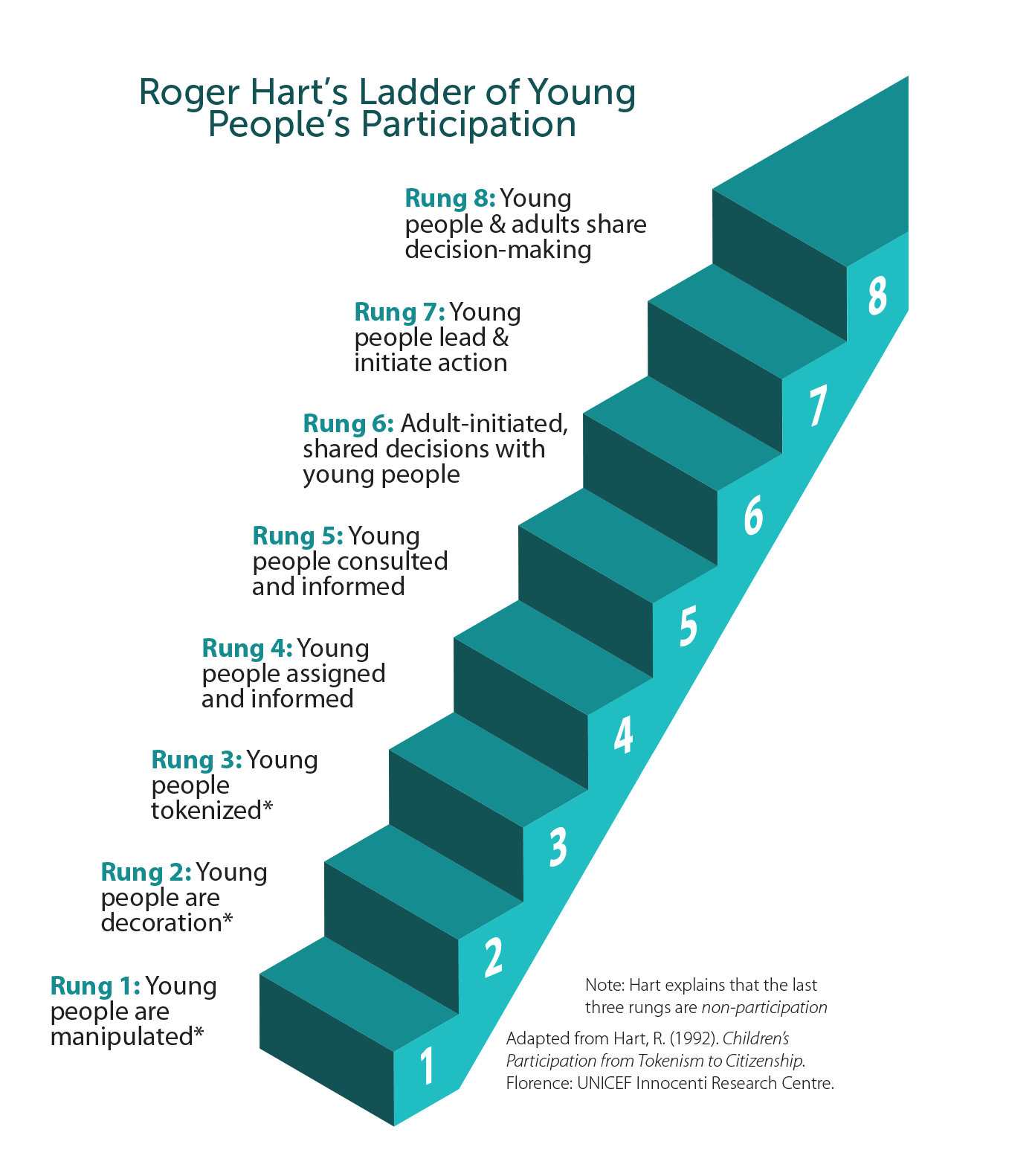 Roger Hart's Ladder of Young People's Participation. From the lowest rung (1) to the highest (8): Young people are (1) manipulated, (2) decoration, (3) tokenized, (4) assigned & informed, (5) consulted & informed. (6) Adult-initiated, shared decisions with young people. (7) Young people lead & initiated action. (8) Young people & adults share decision-making.