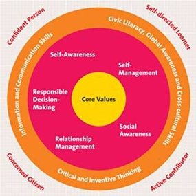 Concentric circles. In the center: Core values. In the second circle: Self-awareness, self-management, social awareness, relationship management, responsible decision-making. In the third circle: Civic literacy, global awareness, and cross-cultural skills, critical and inventive thinking, and information and communication skills. Outside the circles: Confident person, self-directed learner, active contributor, and concerned citizen.
