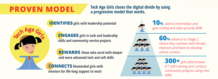 The program uses a proven model that identifies, engages, rewards, and connects girls to close the digital divide