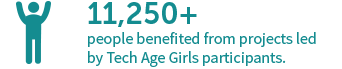 11,250 people benefited from projects led by Tech Age Girls participants