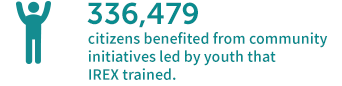336,479 citizens benefited from community initiatives led by youth that IREX trained last year