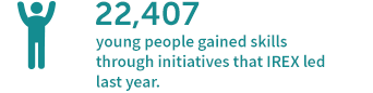 22,407 young people gained skills through initiatives that IREX led last year.